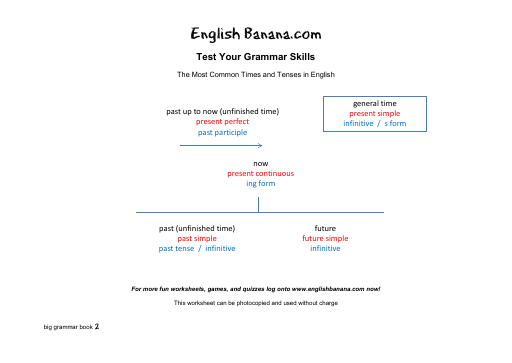 The Most Common Times and Tenses in English   English Banana